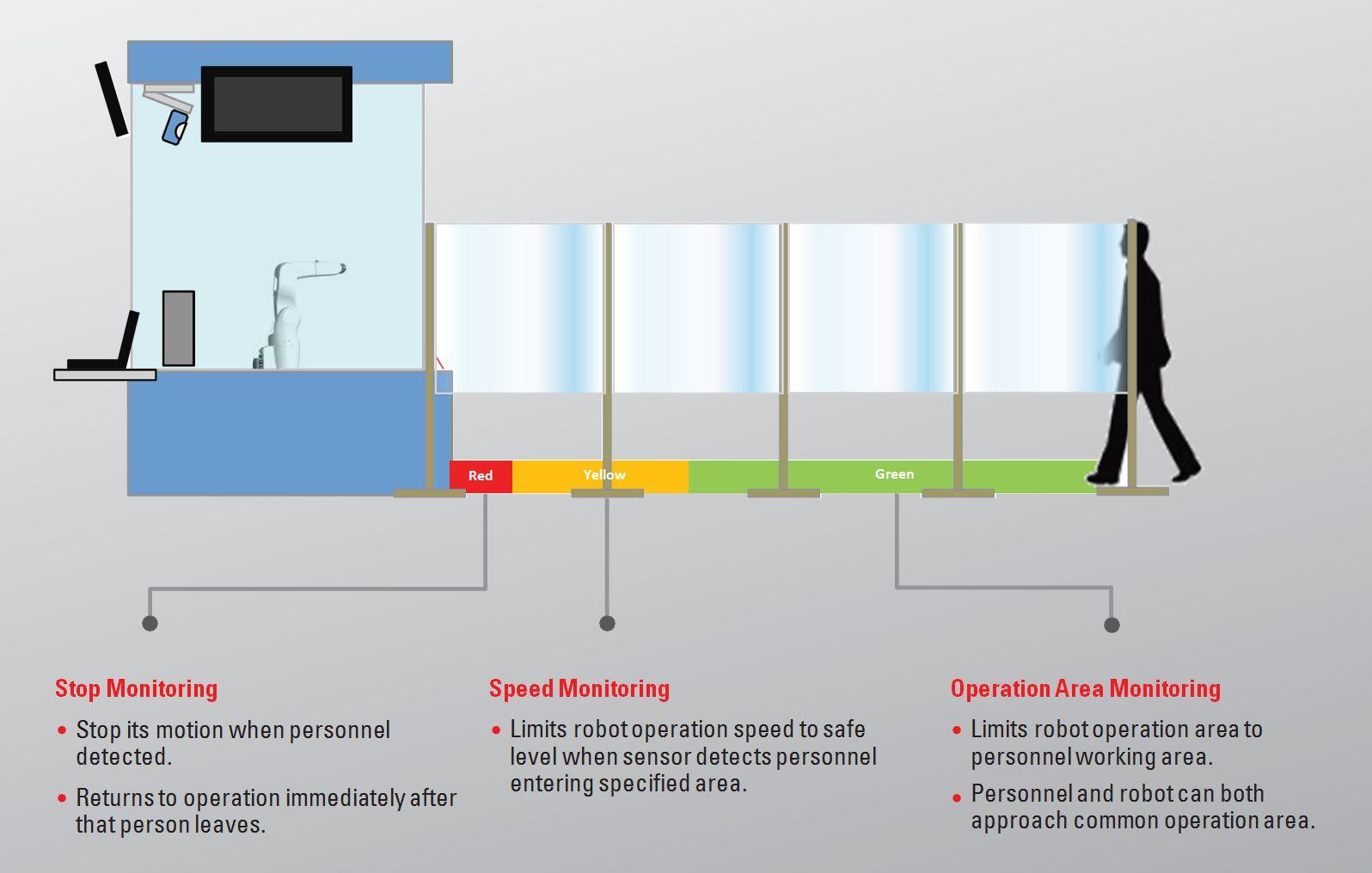 Safety Motion nei robot industriali