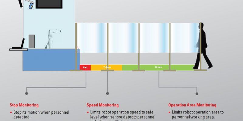 Safety Motion robot industriali